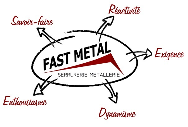 fast métal mots clés